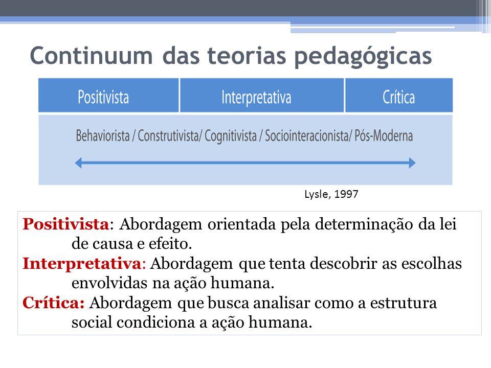 Continuum das teorias pedagógicas