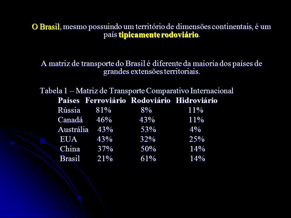 O Brasil, mesmo possuindo um território de dimensões continentais, é um país tipicamente rodoviário.