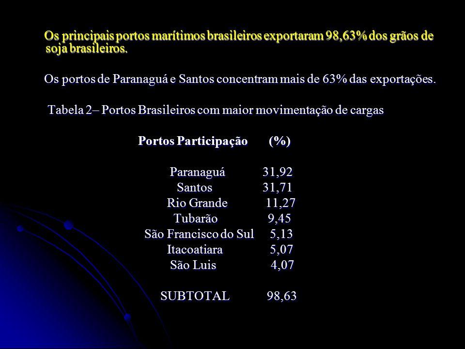 Os principais portos marítimos brasileiros exportaram 98,63% dos grãos de soja brasileiros.