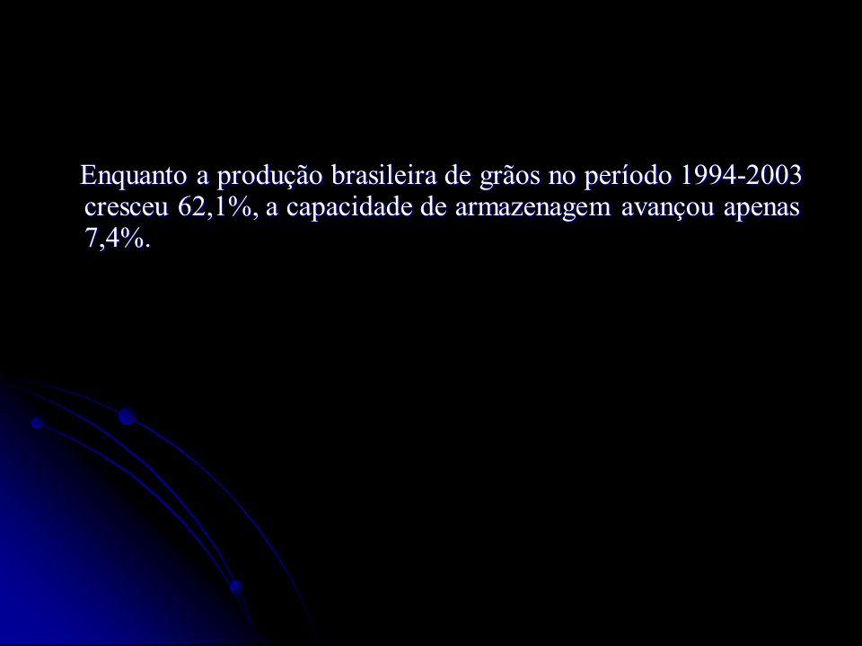 Enquanto a produção brasileira de grãos no período 1994-2003 cresceu 62,1%, a capacidade de armazenagem avançou apenas 7,4%.