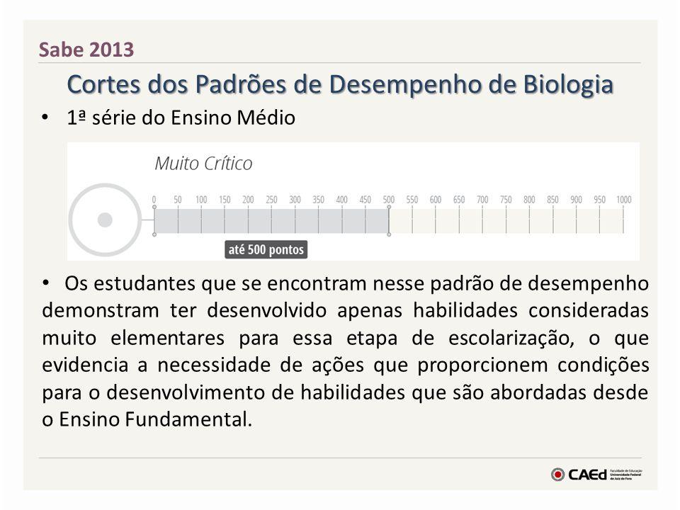 Cortes dos Padrões de Desempenho de Biologia