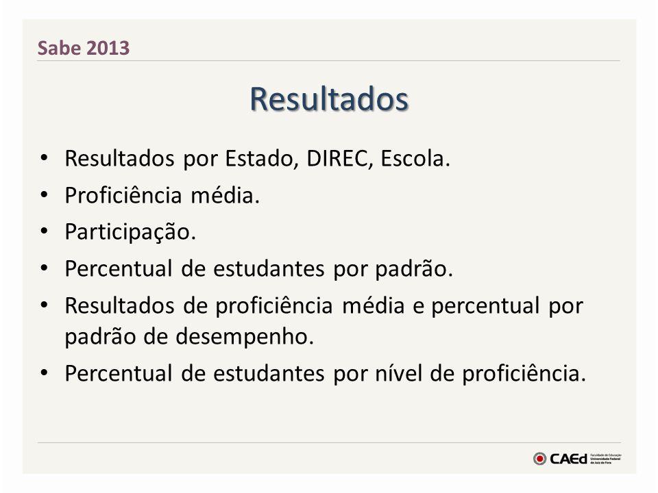 Resultados Resultados por Estado, DIREC, Escola. Proficiência média.