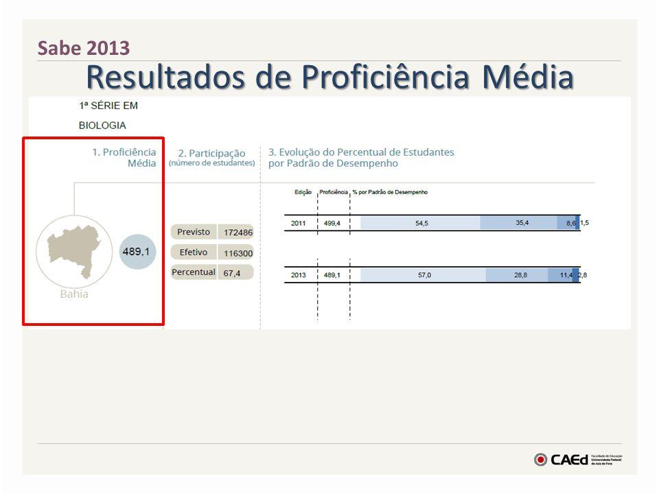 Resultados de Proficiência Média