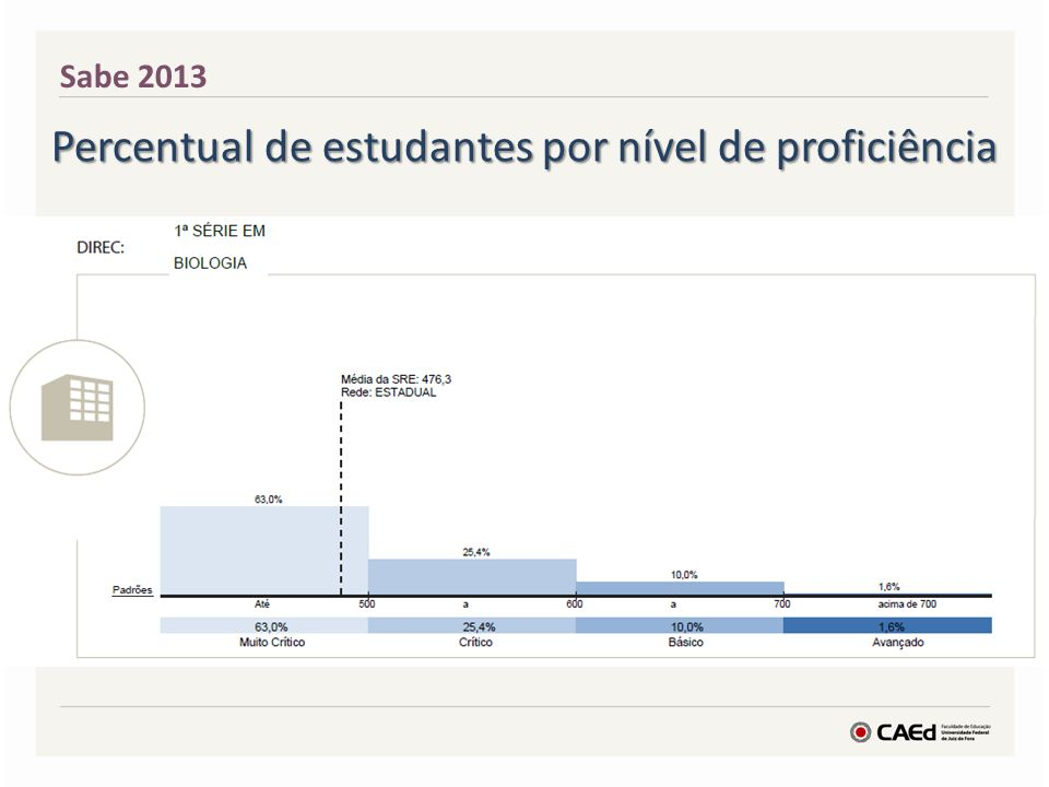 Percentual de estudantes por nível de proficiência
