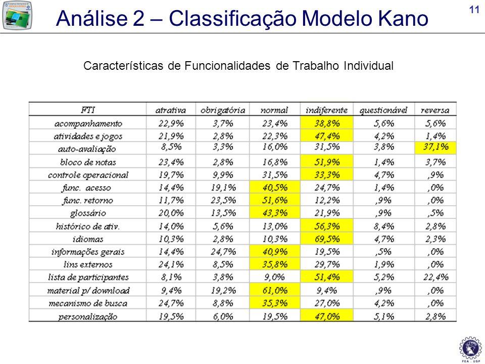 Análise 2 – Classificação Modelo Kano