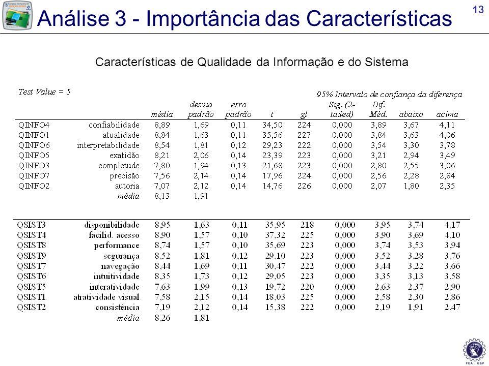 Análise 3 - Importância das Características