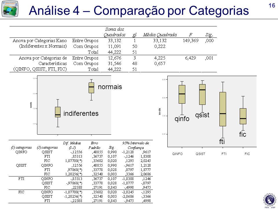 Análise 4 – Comparação por Categorias