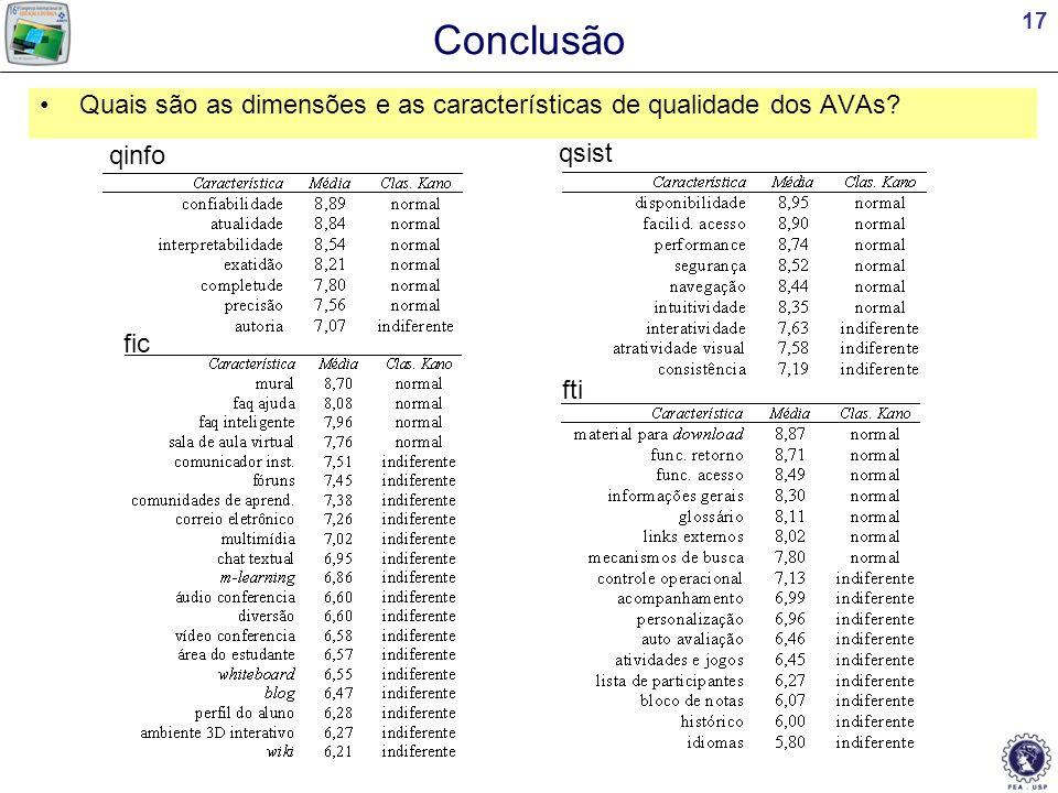 Conclusão Quais são as dimensões e as características de qualidade dos AVAs qinfo qsist fic fti