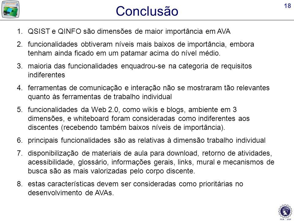 Conclusão QSIST e QINFO são dimensões de maior importância em AVA