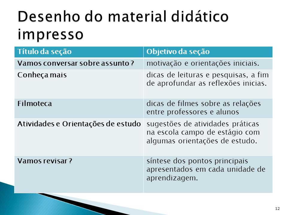 Desenho do material didático impresso