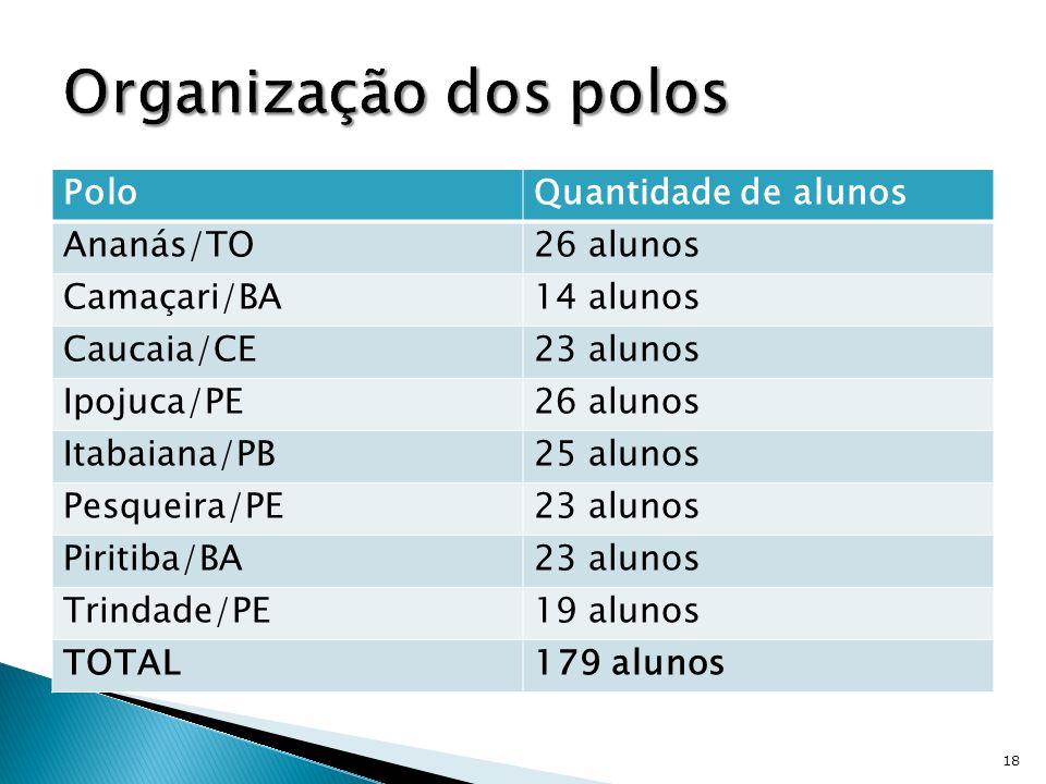 Organização dos polos Polo Quantidade de alunos Ananás/TO 26 alunos