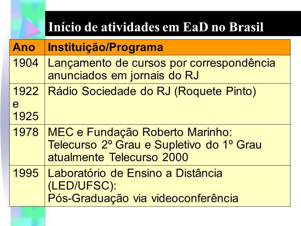 Início de atividades em EaD no Brasil