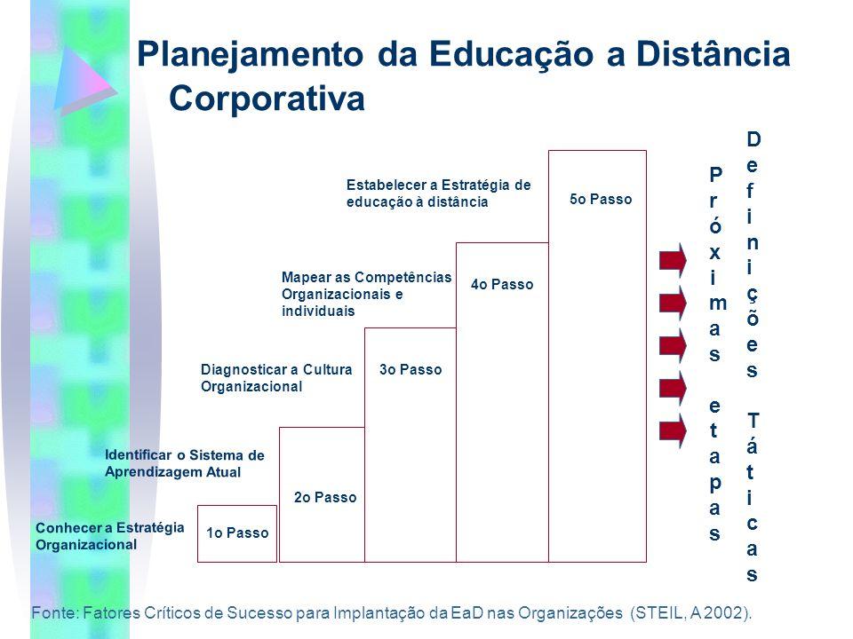 Planejamento da Educação a Distância Corporativa