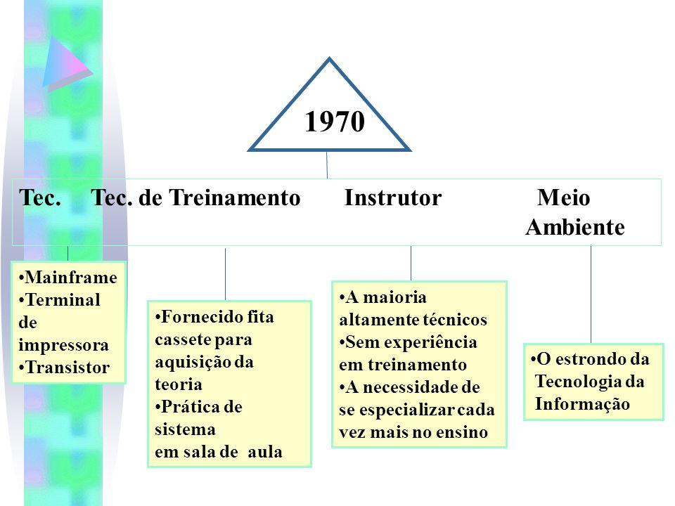 1970 Tec. Tec. de Treinamento Instrutor Meio Ambiente Mainframe