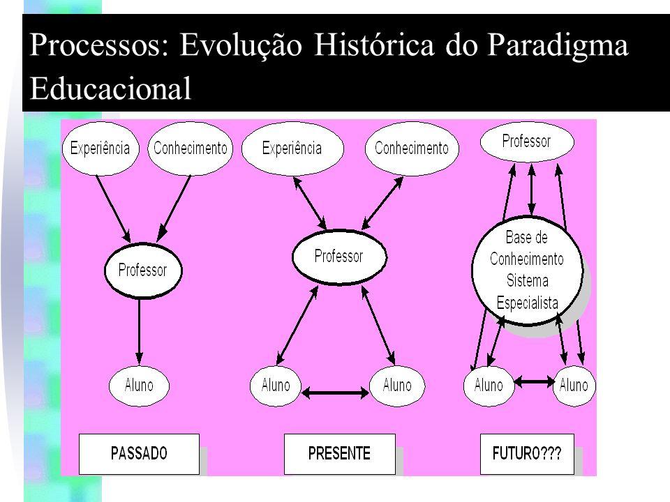 Processos: Evolução Histórica do Paradigma Educacional