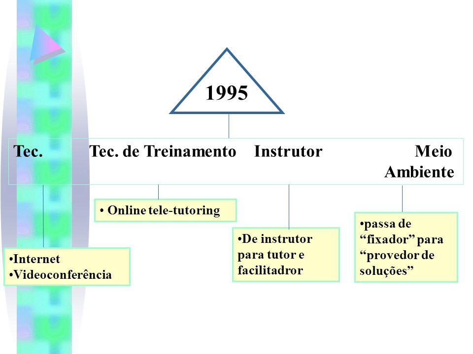 1995 Tec. Tec. de Treinamento Instrutor Meio Ambiente