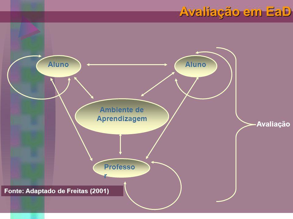 Avaliação em EaD Aluno Ambiente de Aprendizagem Avaliação Professor
