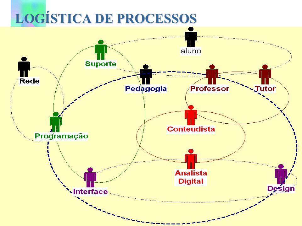LOGÍSTICA DE PROCESSOS