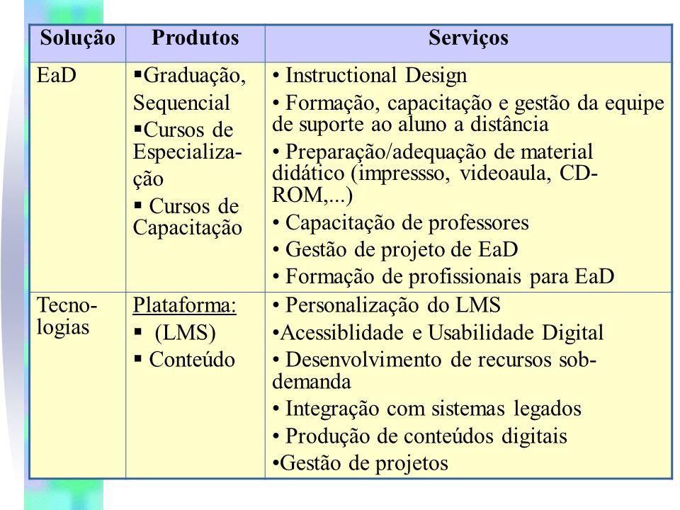 Solução Produtos. Serviços. EaD. Graduação, Sequencial. Cursos de Especializa- ção. Cursos de Capacitação.