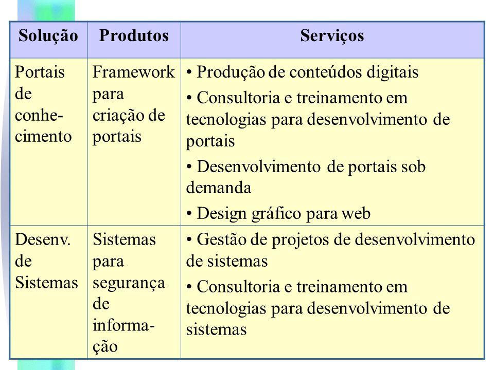 Solução Produtos. Serviços. Portais de conhe-cimento. Framework para criação de portais. Produção de conteúdos digitais.