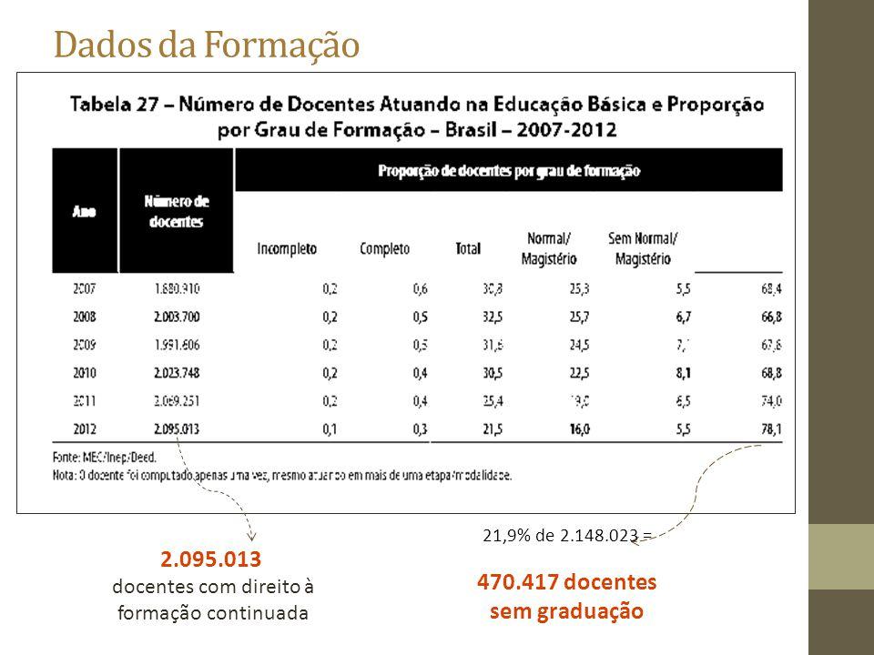 470.417 docentes sem graduação