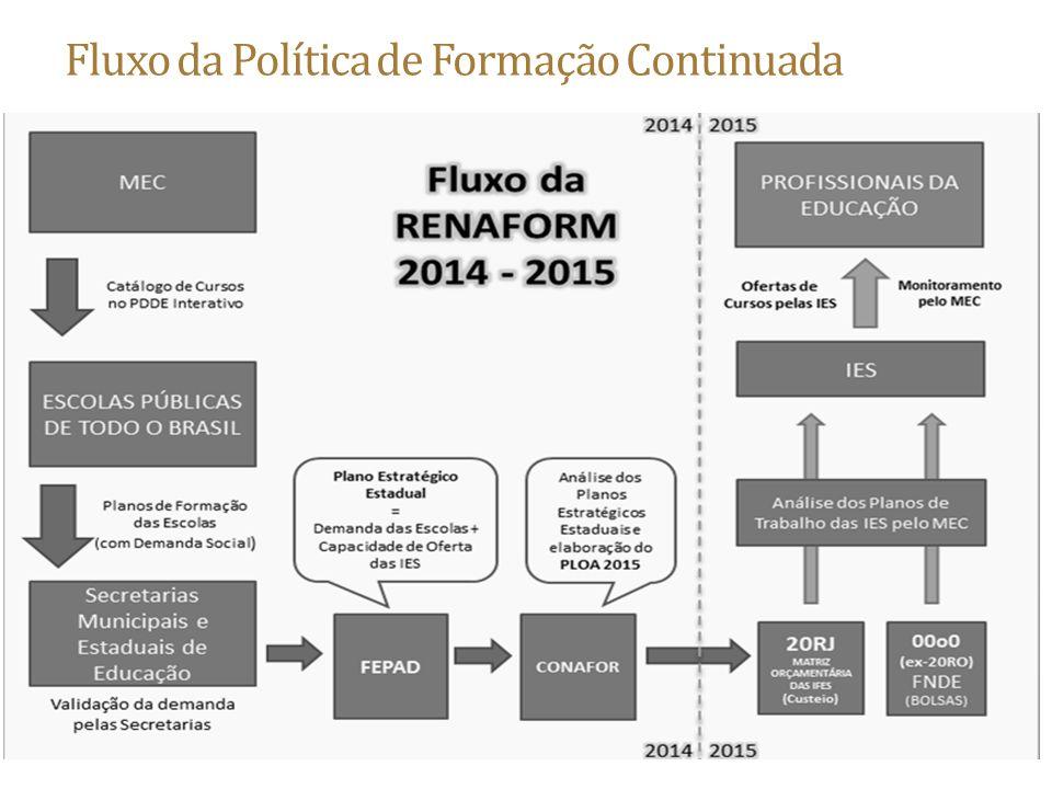 Fluxo da Política de Formação Continuada