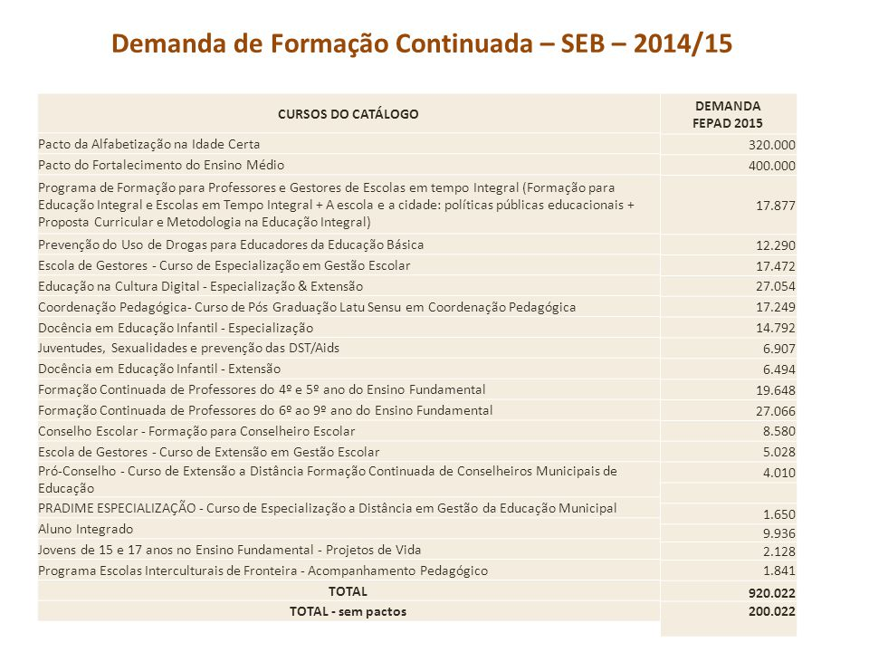 Demanda de Formação Continuada – SEB – 2014/15