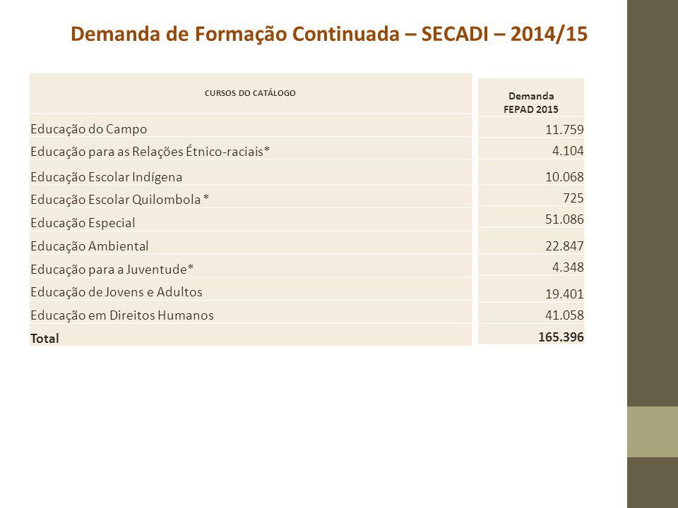 Demanda de Formação Continuada – SECADI – 2014/15