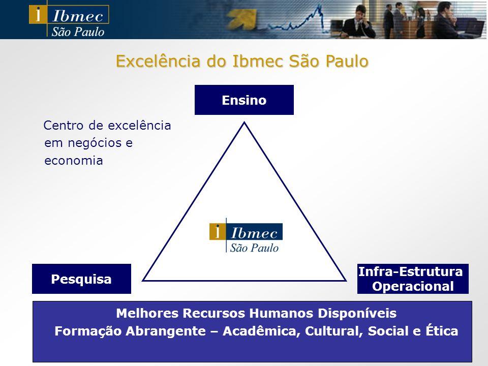 Excelência do Ibmec São Paulo