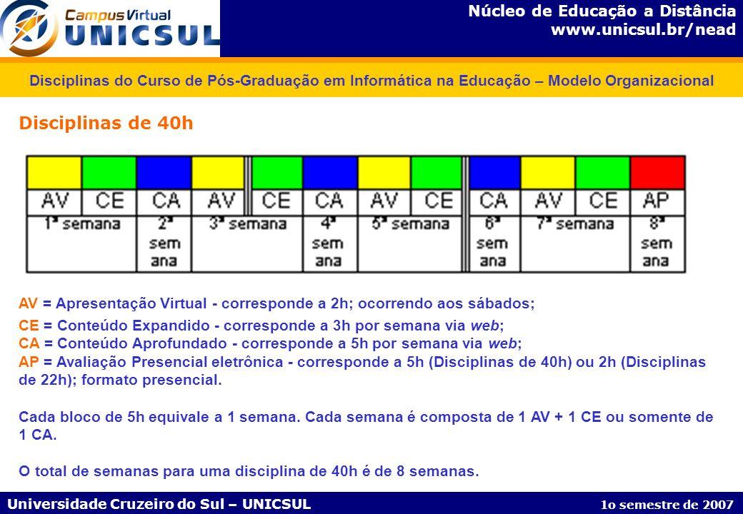 Disciplinas do Curso de Pós-Graduação em Informática na Educação – Modelo Organizacional