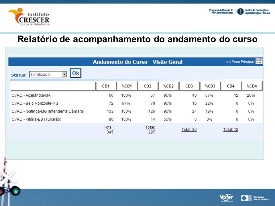 Relatório de acompanhamento do andamento do curso
