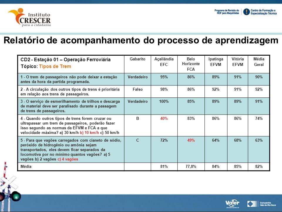 Relatório de acompanhamento do processo de aprendizagem
