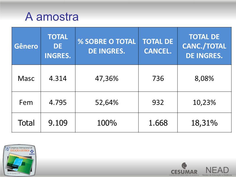 % SOBRE O TOTAL DE INGRES. TOTAL DE CANC./TOTAL DE INGRES.