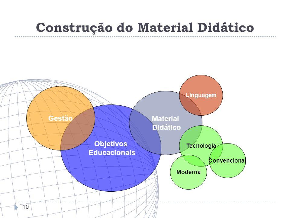 Construção do Material Didático