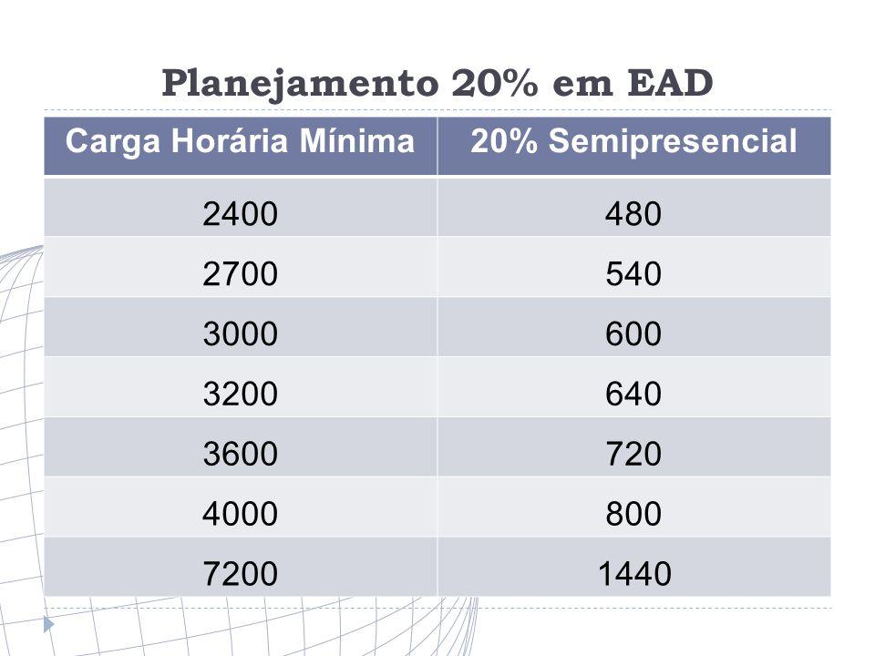 Planejamento 20% em EAD Carga Horária Mínima 20% Semipresencial 2400