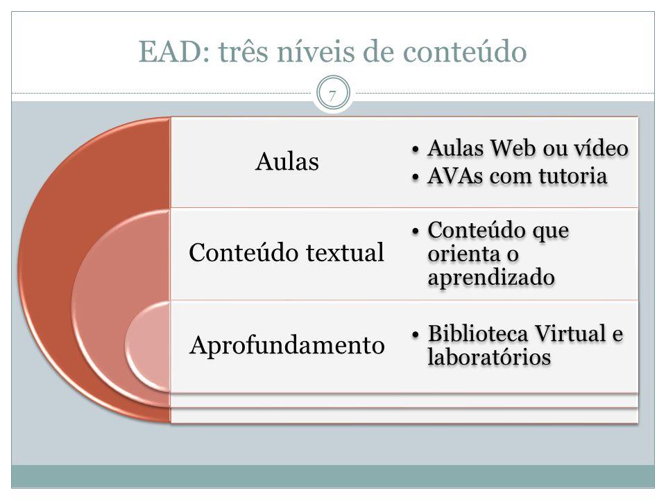 EAD: três níveis de conteúdo
