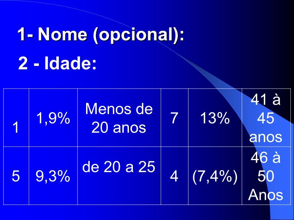 1- Nome (opcional): 2 - Idade: 1 1,9% Menos de 20 anos 7 13% 41 à 45