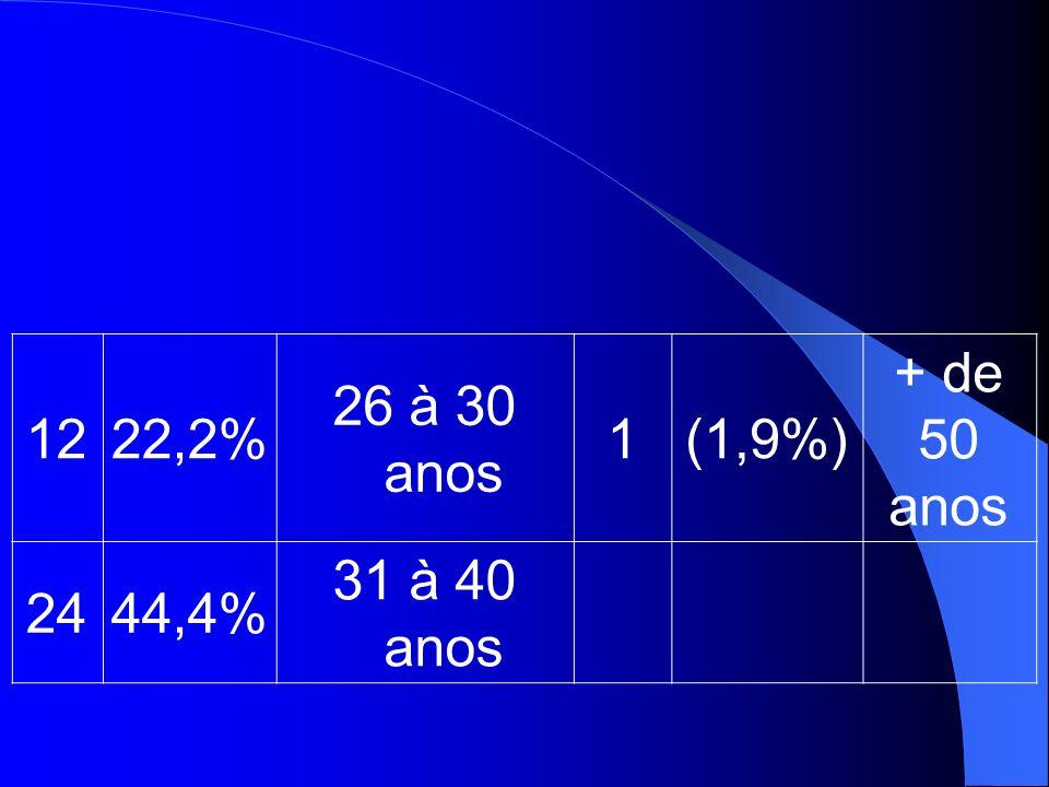 12 22,2% 26 à 30 anos 1 (1,9%) + de 50 anos 24 44,4% 31 à 40 anos