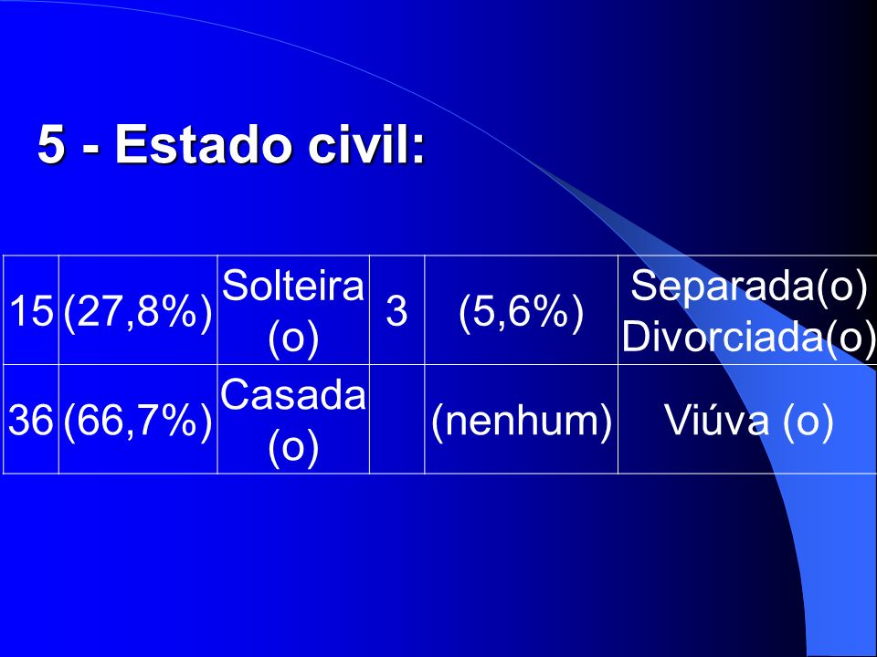 5 - Estado civil: 15 (27,8%) Solteira (o) 3 (5,6%) Separada(o)