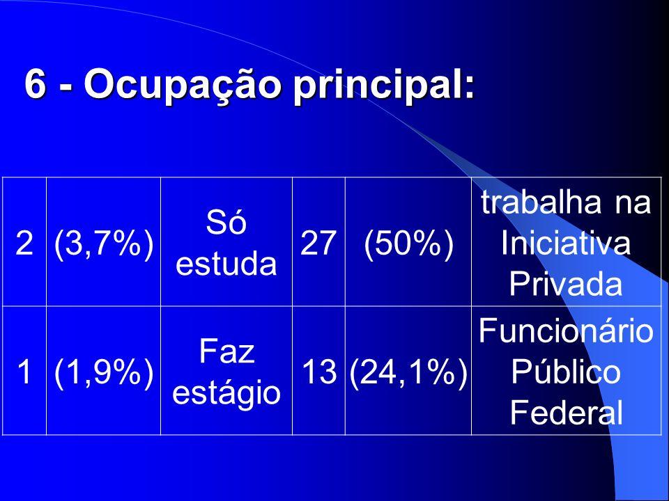 6 - Ocupação principal: 2 (3,7%) Só estuda 27 (50%) trabalha na