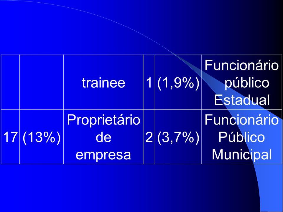 trainee 1. (1,9%) Funcionáriopúblico. Estadual. 17. (13%) Proprietário. de. empresa. 2. (3,7%)