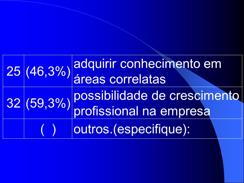 25 (46,3%) adquirir conhecimento em. áreas correlatas. 32. (59,3%) possibilidade de crescimento.