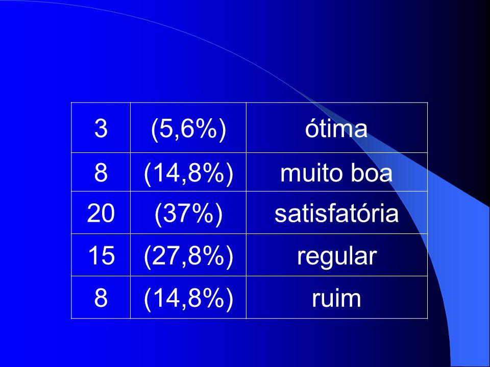 3 (5,6%) ótima 8 (14,8%) muito boa 20 (37%) satisfatória 15 (27,8%) regular ruim