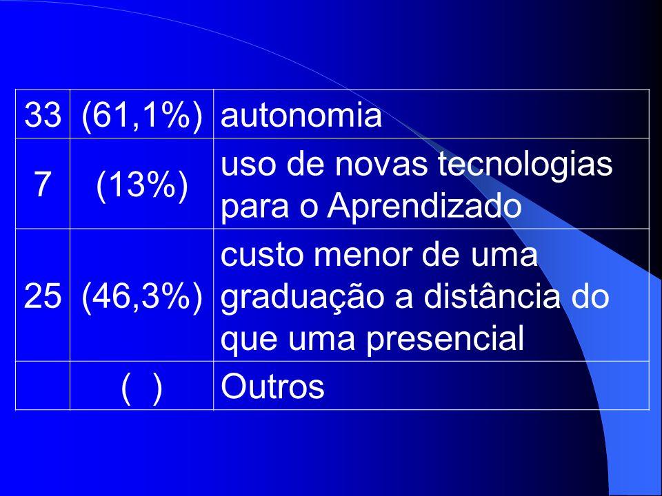 33 (61,1%) autonomia. 7. (13%) uso de novas tecnologias. para o Aprendizado. 25. (46,3%) custo menor de uma.