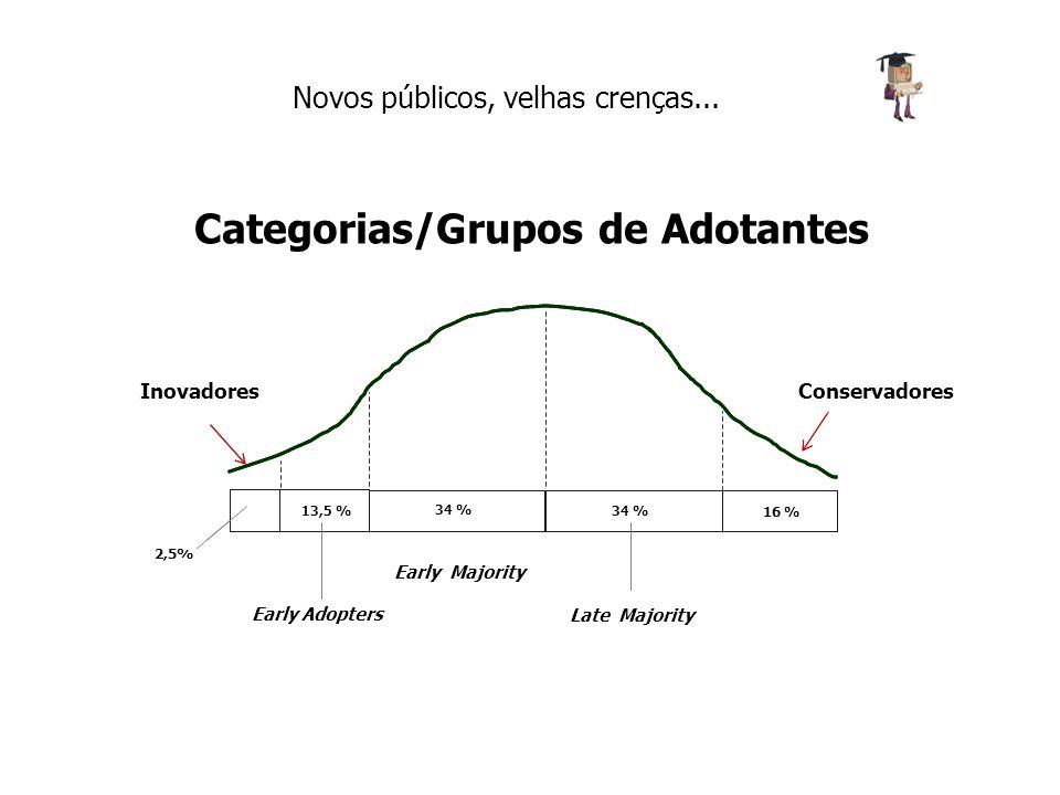 Categorias/Grupos de Adotantes