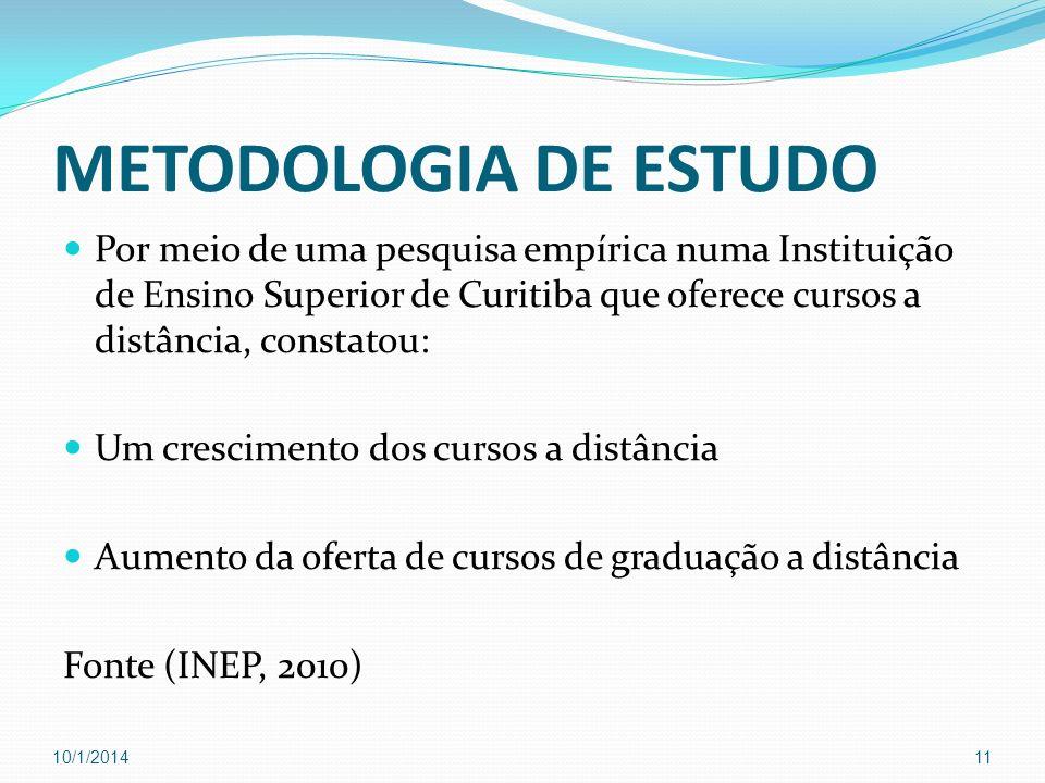 METODOLOGIA DE ESTUDO Por meio de uma pesquisa empírica numa Instituição de Ensino Superior de Curitiba que oferece cursos a distância, constatou: