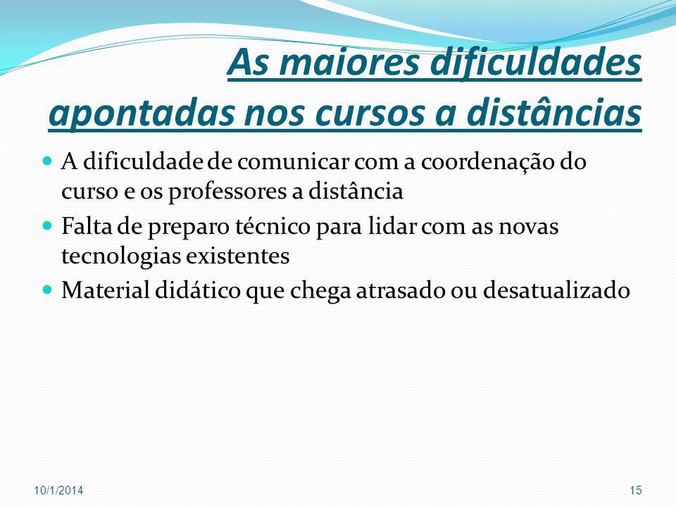 As maiores dificuldades apontadas nos cursos a distâncias