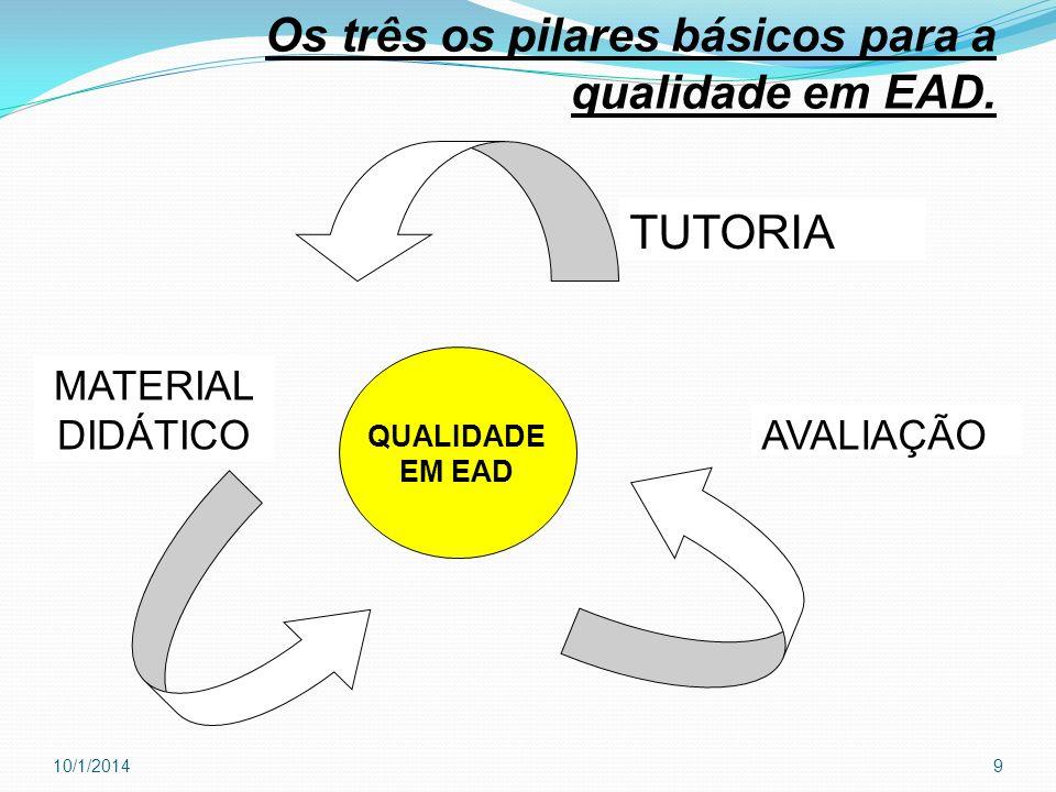 Os três os pilares básicos para a qualidade em EAD.