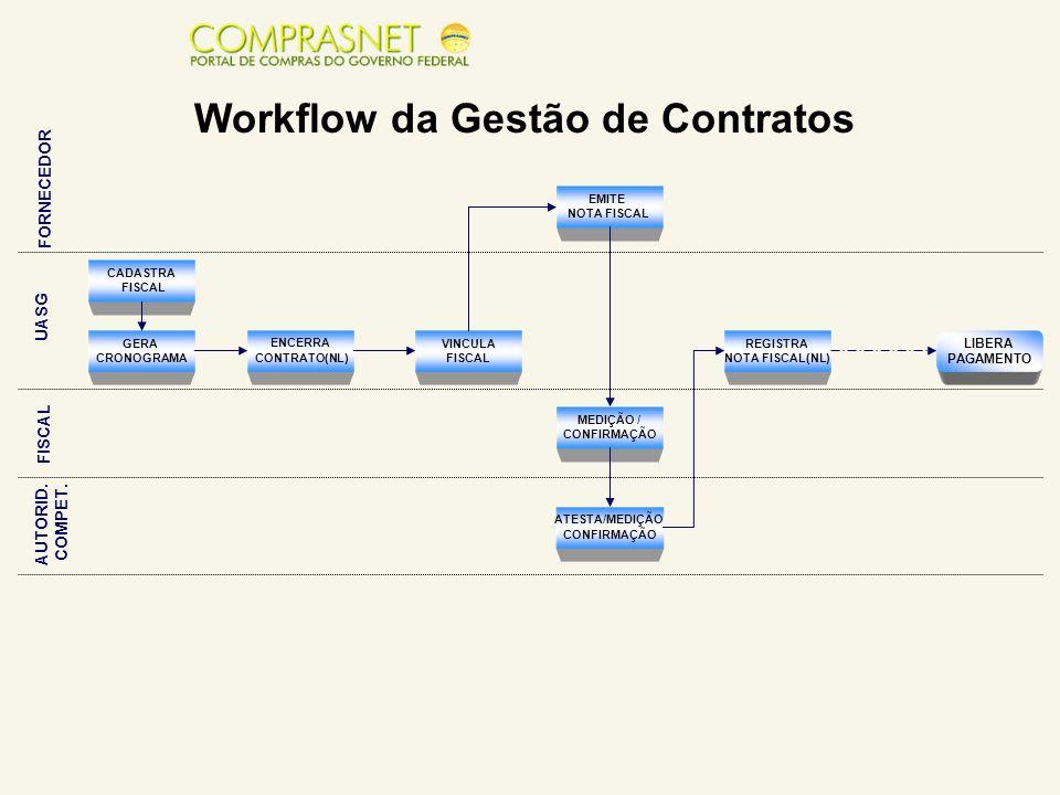 Workflow da Gestão de Contratos