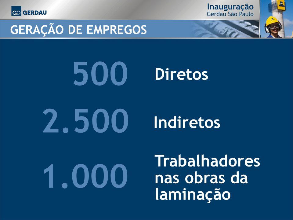 500 2.500 1.000 Diretos Indiretos Trabalhadores nas obras da laminação